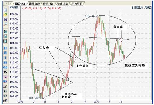 招商銀行 -- k線圖